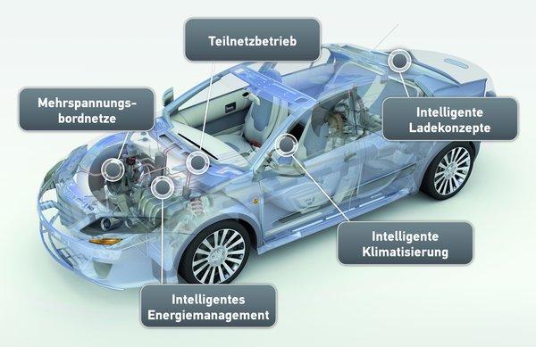 BMBF Innovationsprojekt: Reichweitenerweiterung elektrisch angetriebener Fahrzeuge