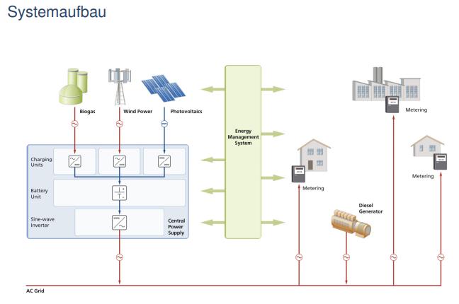 BMU-Förderprogramm: Innovative Photovoltaik-Hybrid- Systemtechnik für die Dorfstromversorgung der nächsten Generation (Inno-System)