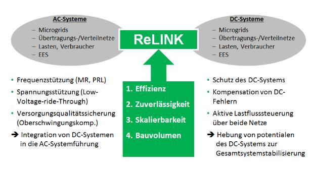 BMWI-Förderprogramm: Leistungselektronische Umrichter zur Verbindung von dezentralen Wechselstrom- und Gleichstromsystemen (RELINK)