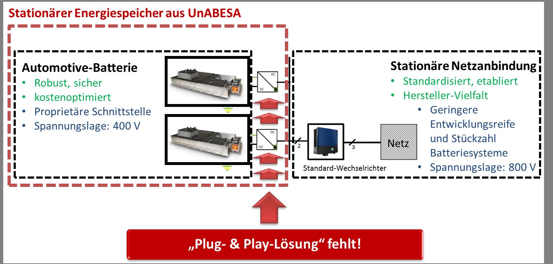 BMWi-Förderprojekt: Universelle Anbindung von Batteriespeichern aus Elektrofahrzeugen für Stationäre Anwendungen (UNABESA)